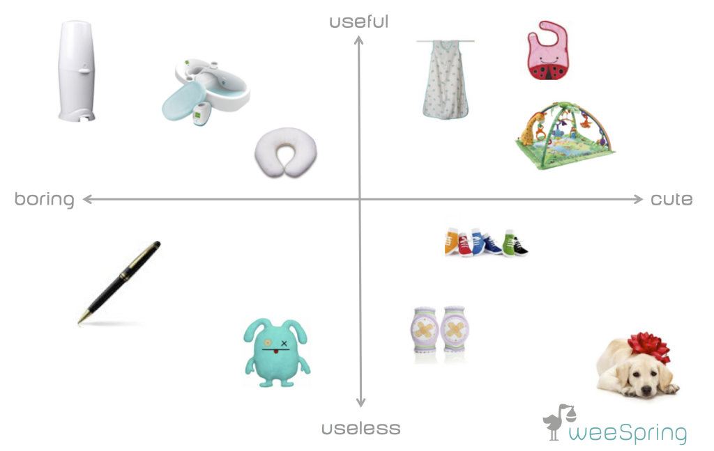cute and useful baby gifts