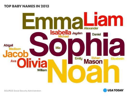 popular-Baby-names-2013-graphic